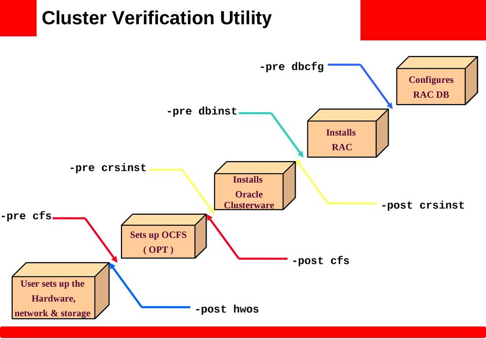 Installs Oracle Clusterware -post crsinst Sets up OCFS (