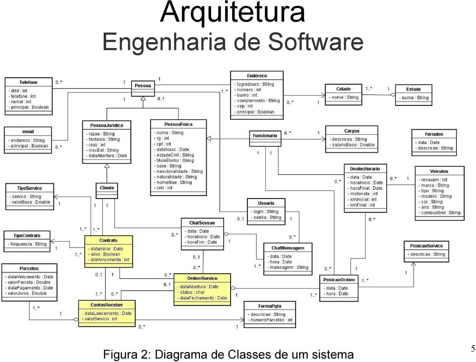 Software Figura 2: