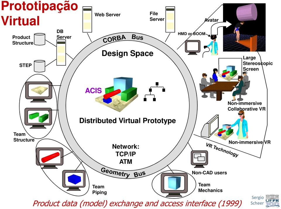 Distributed Virtual Prototype Team Structure Network: TCP/IP ATM Non-immersive VR