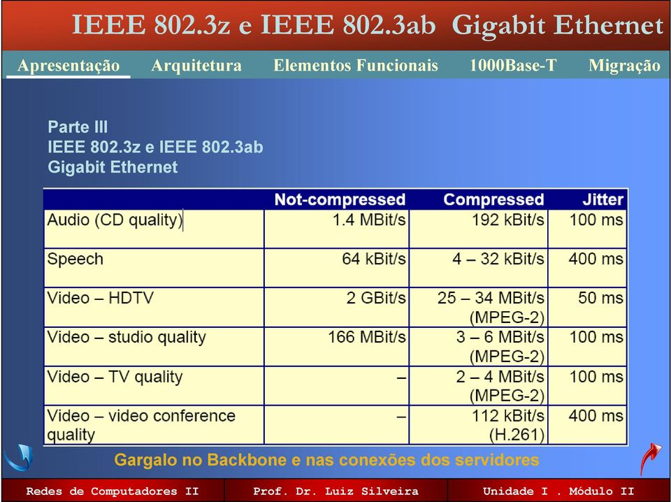 3ab Gigabit Ethernet
