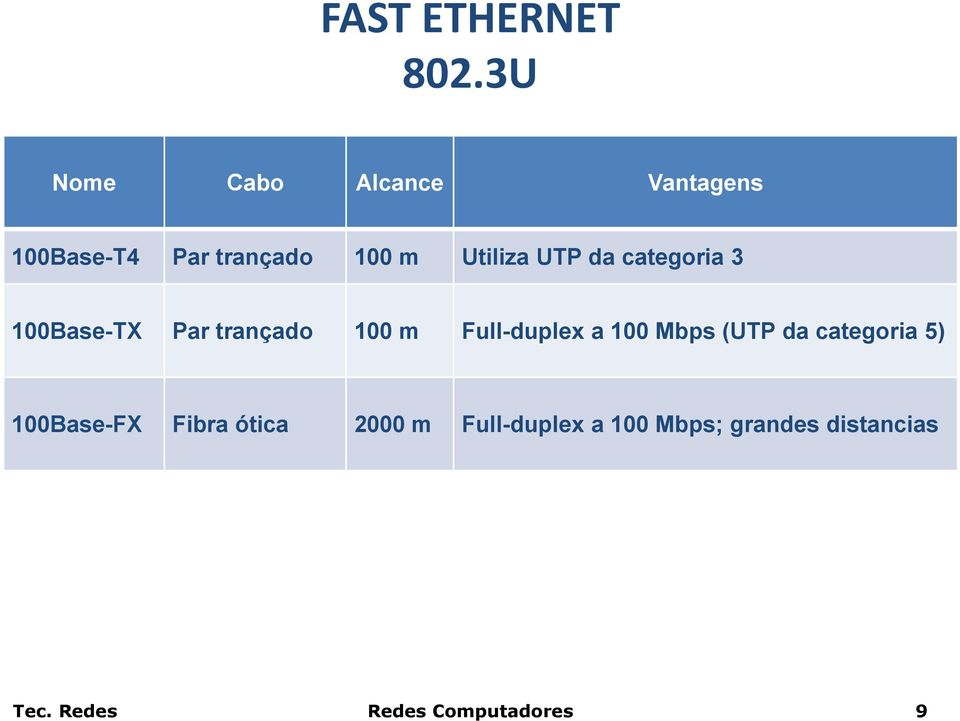 UTP da categoria 3 100Base-TX Par trançado 100 m Full-duplex a 100