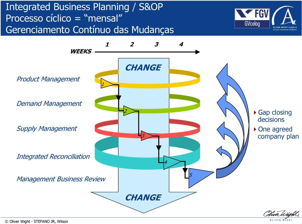 CHANGE Demand Management Supply Management 2 3 Gap closing decisions One