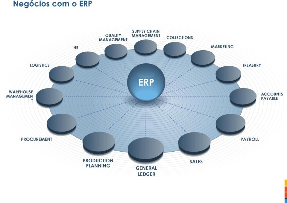 WAREHOUSE MANAGEMEN T ERP ACCOUNTS PAYABLE