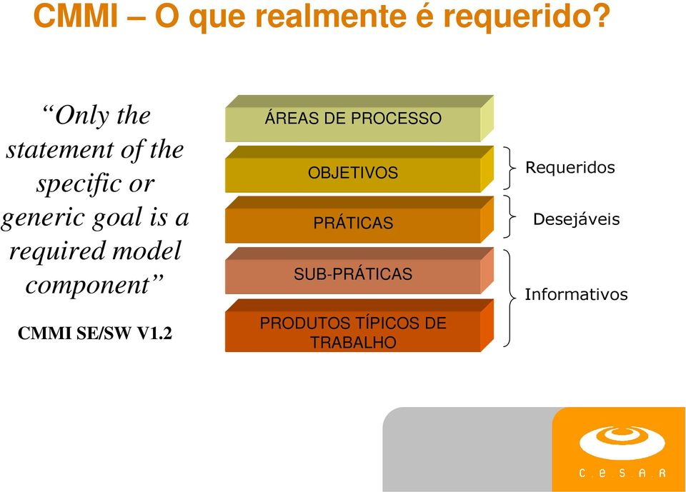 required model component CMMI SE/SW V1.