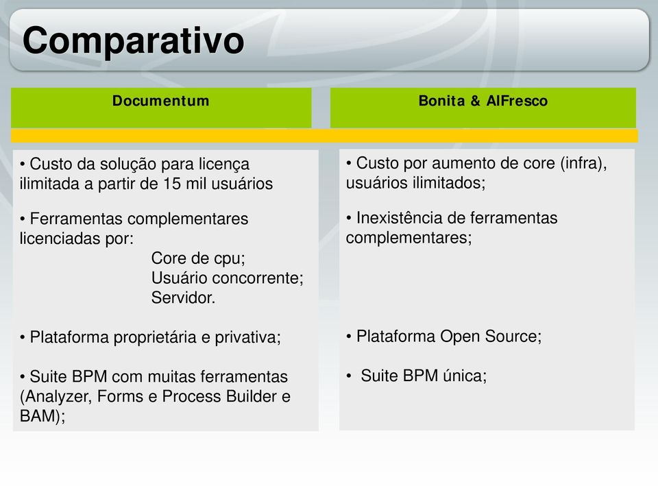 Plataforma proprietária e privativa; Suite BPM com muitas ferramentas (Analyzer, Forms e Process Builder e BAM);