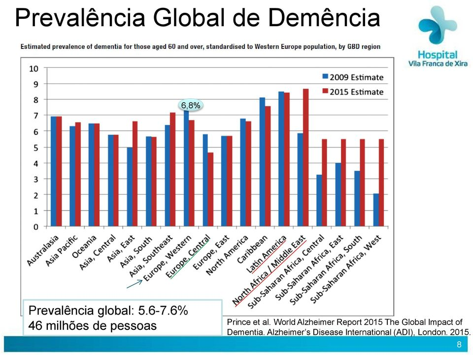 World Alzheimer Report 2015 The Global Impact of