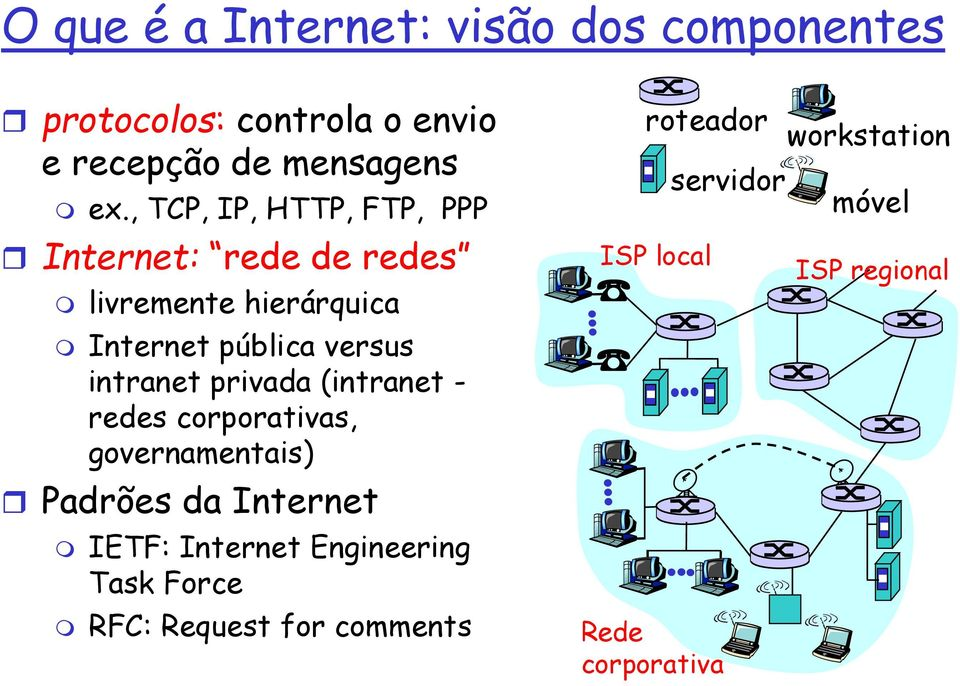 intranet privada (intranet - redes corporativas, governamentais) Padrões da Internet IETF: Internet