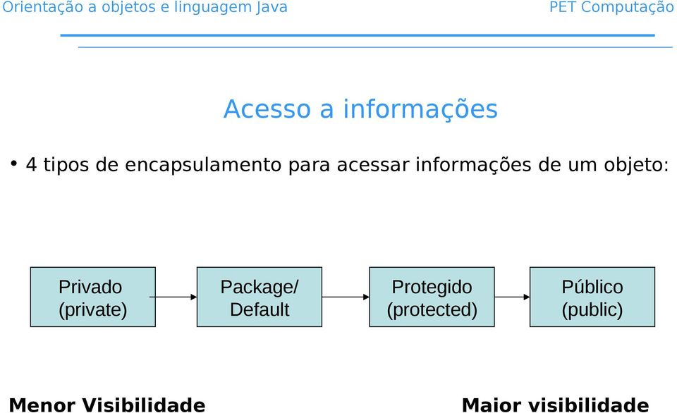 (private) Package/ Default Protegido (protected)