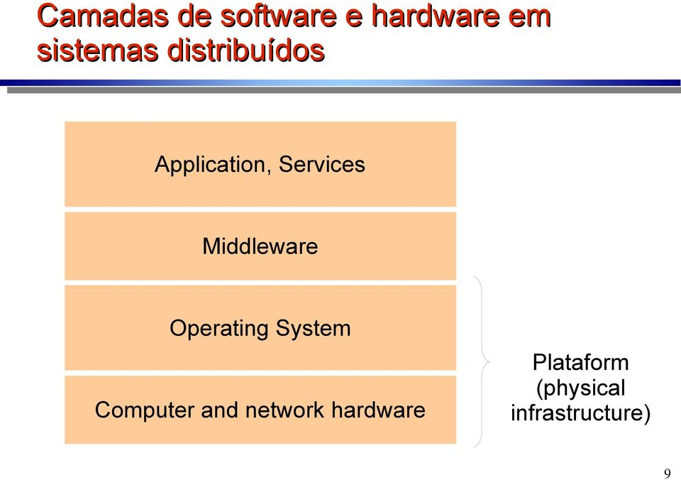 Middleware Operating System Computer and