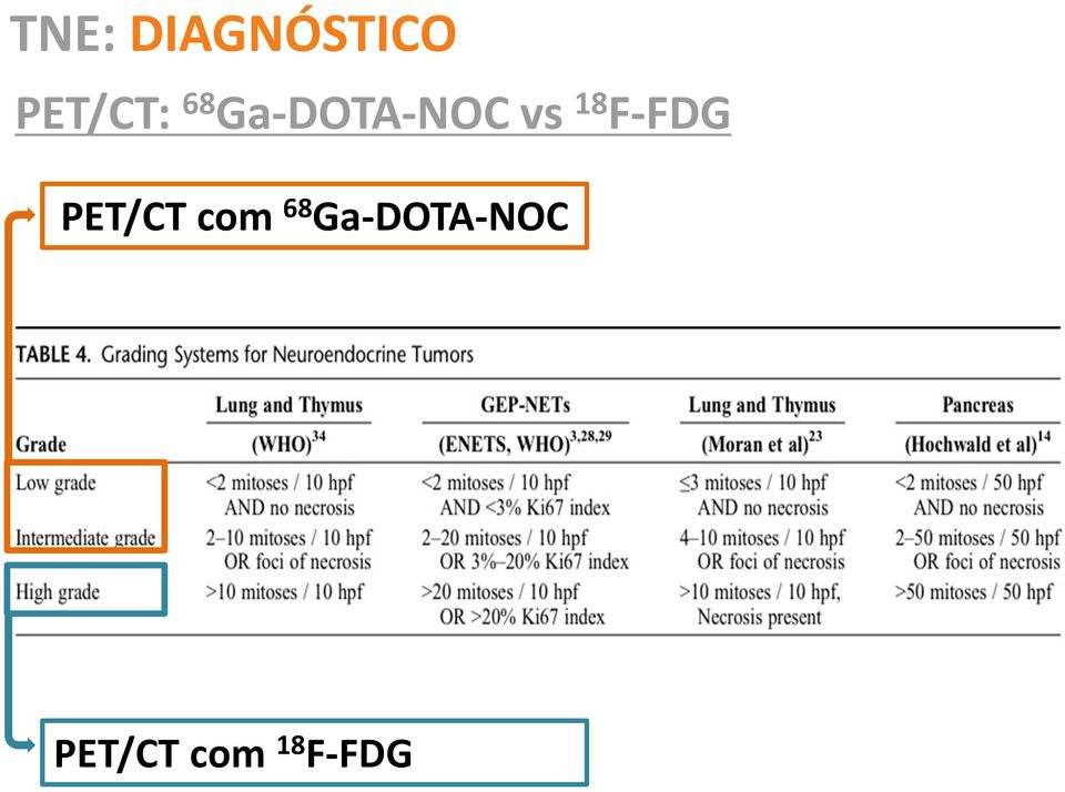 F-FDG PET/CT com 68