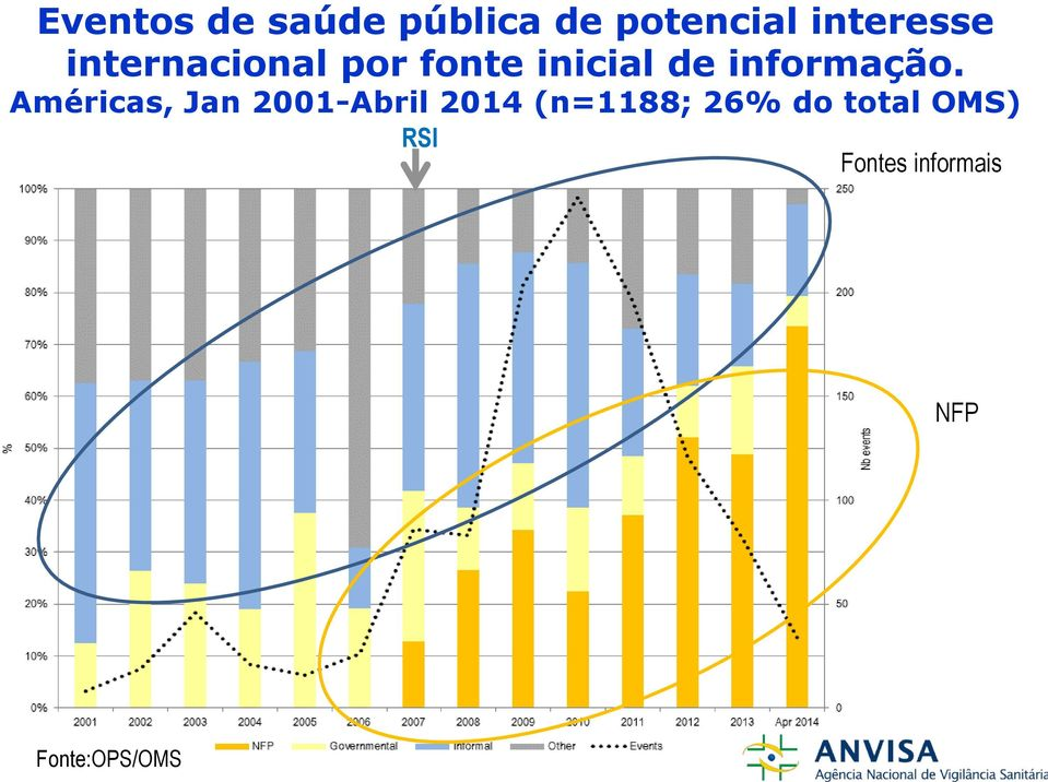 Américas, Jan 2001-Abril 2014 (n=1188; 26% do