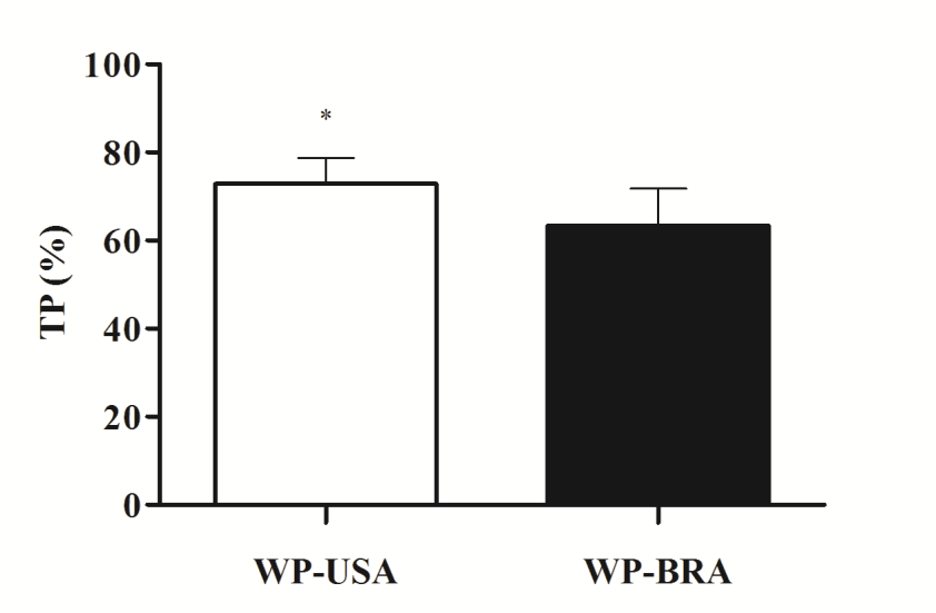 47 Figure 2. Total protein (%) of WP-USA (A) and WP-BRA (B) supplements. TP = total protein; WP-USA = whey protein supplements produced by U.S. companies; WP-BRA = whey protein supplements produced by Brazilian companies.