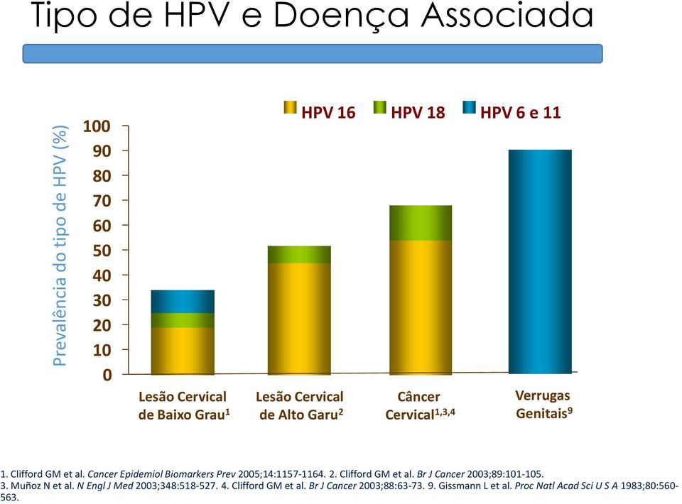 Cancer Epidemiol Biomarkers Prev 2005;14:1157-1164. 2. Clifford GM et al. Br J Cancer 2003;89:101-105. 3. Muñoz N et al.