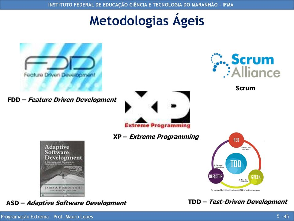 Adaptive Software Development TDD