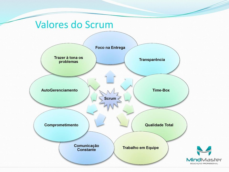 AutoGerenciamento Time-Box Scrum