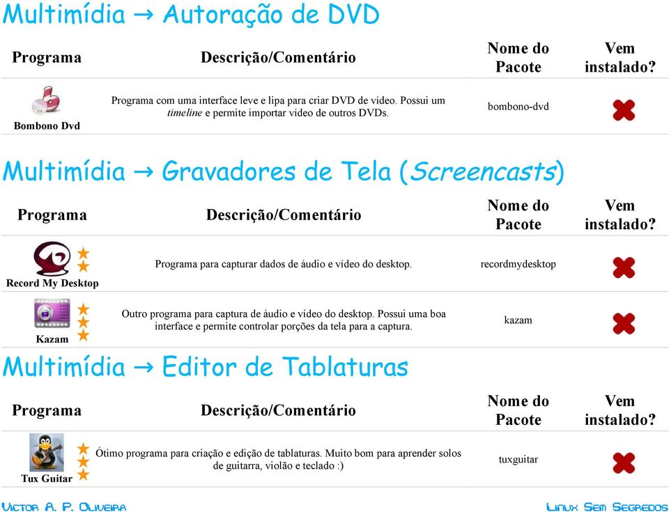 bombono-dvd Multimídia Gravadores de Tela (Screencasts) para capturar dados de áudio e vídeo do desktop.