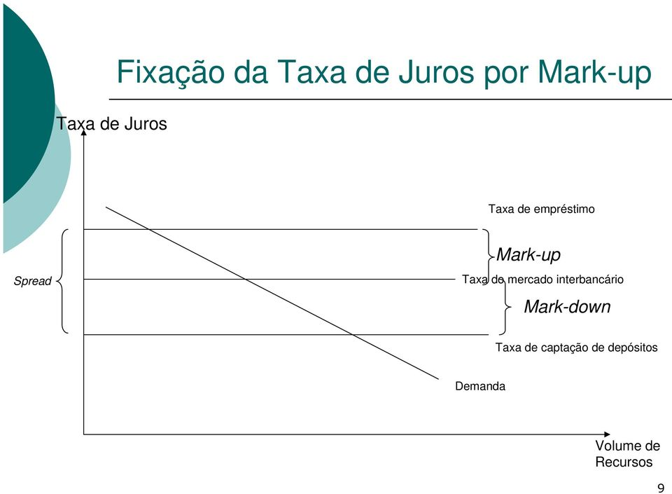 Taxa do mercado interbancário Mark-down Taxa
