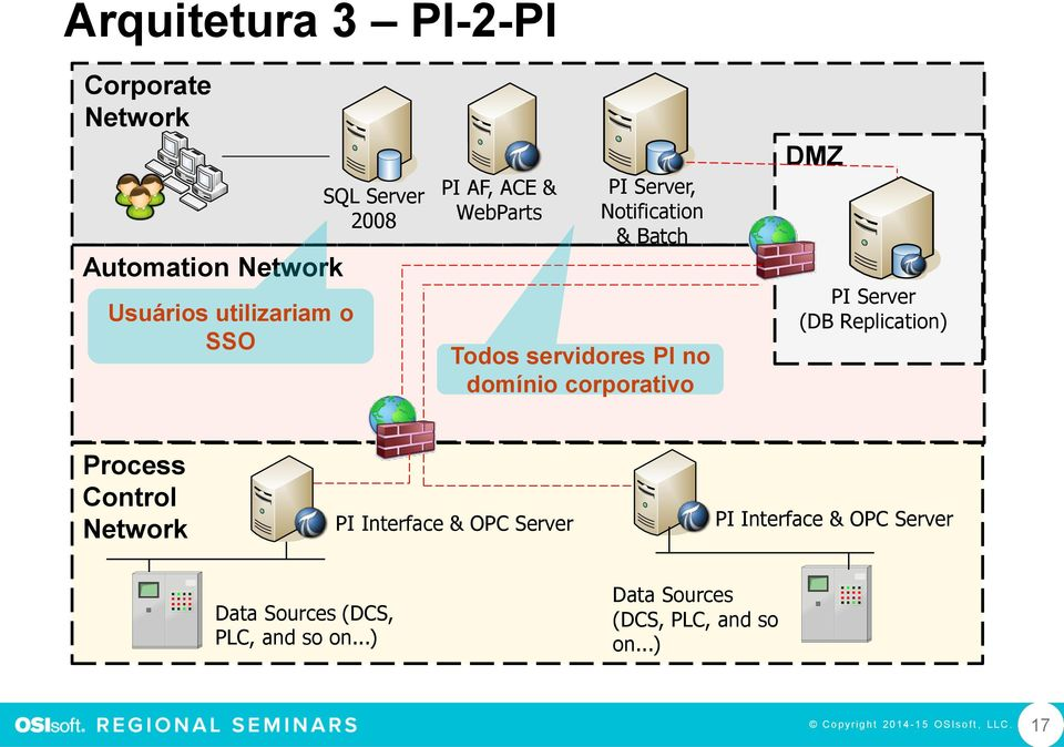 domínio corporativo DMZ PI Server (DB Replication) Process Control Data Sources