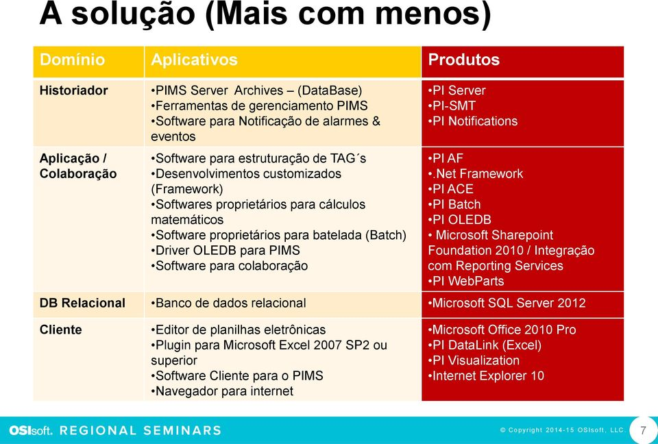 PIMS Software para colaboração PI Server PI-SMT PI Notifications PI AF.