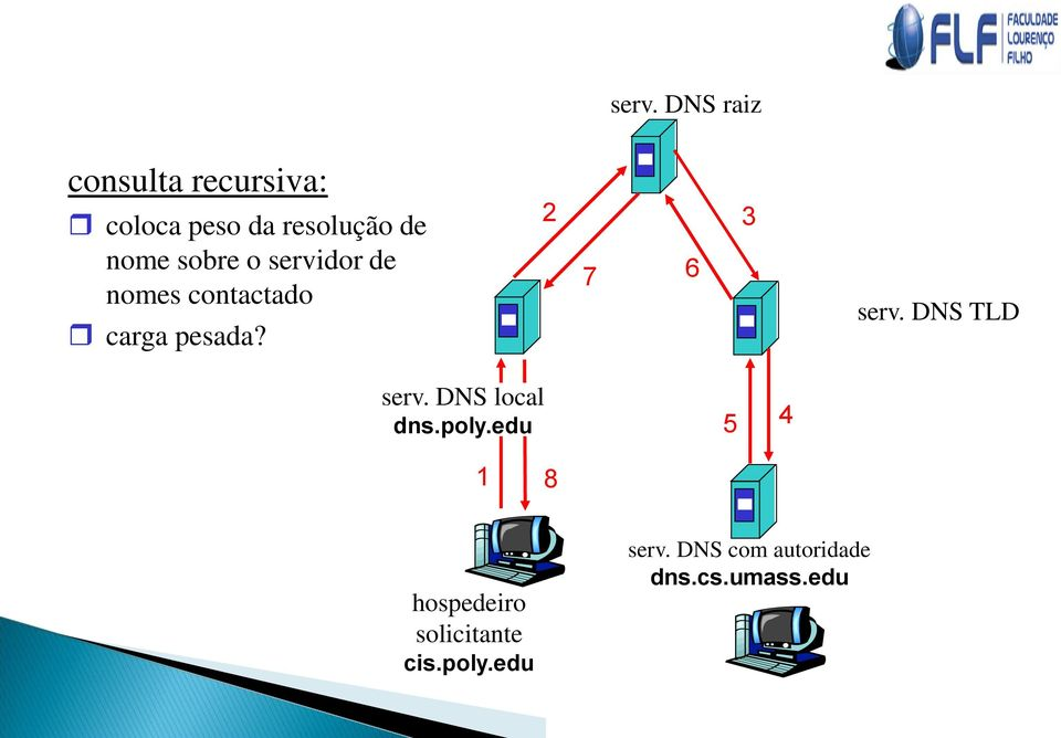 DNS TLD serv. DNS local dns.poly.