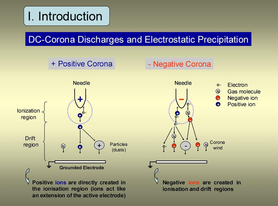 + Particles (dusts) N e- - - - N Corona wind Grounded Electrode Positive ions are directly created in the ionisation