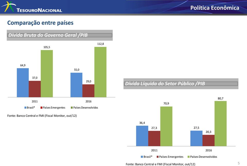 Desenvolvidos Fonte: Banco Central e FMI (Fiscal Monitor, out/12) 70,9 80,7 36,4 27,3 27,5 20,3