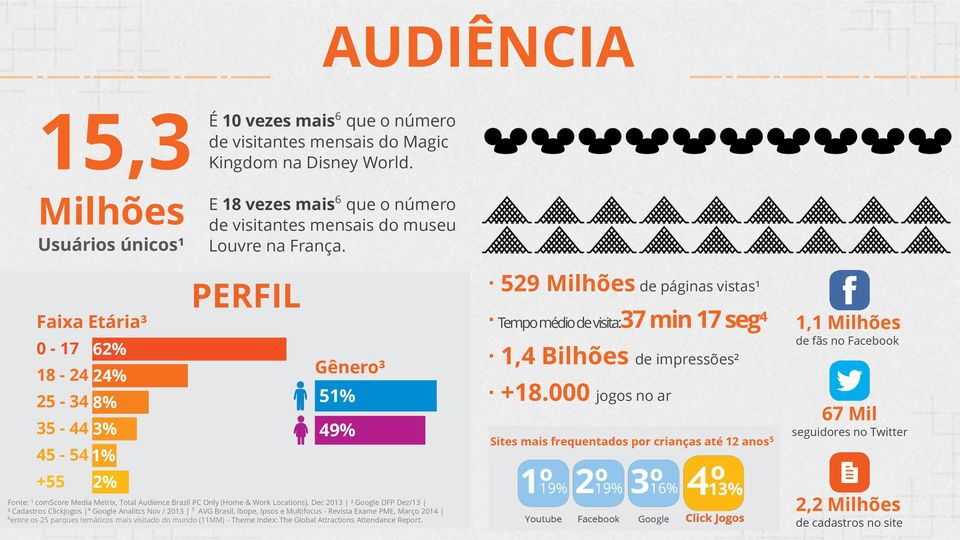 Faixa Etária³ 0-17 62% 18-24 24% 25-34 8% 35-44 3% 45-54 1% +55 2% PERFIL Gênero³ 51% 49% Fonte: ¹ comscore Media Metrix, Total Audience Brazil PC Only (Home & Work Locations), Dec 2013 ² Google DFP