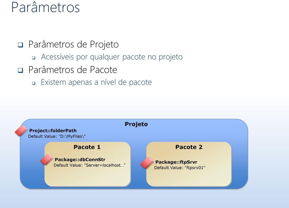 "Default Value: ""D:\MyFiles\"" Projeto Pacote 1 Pacote 2 Package::dbConnStr"