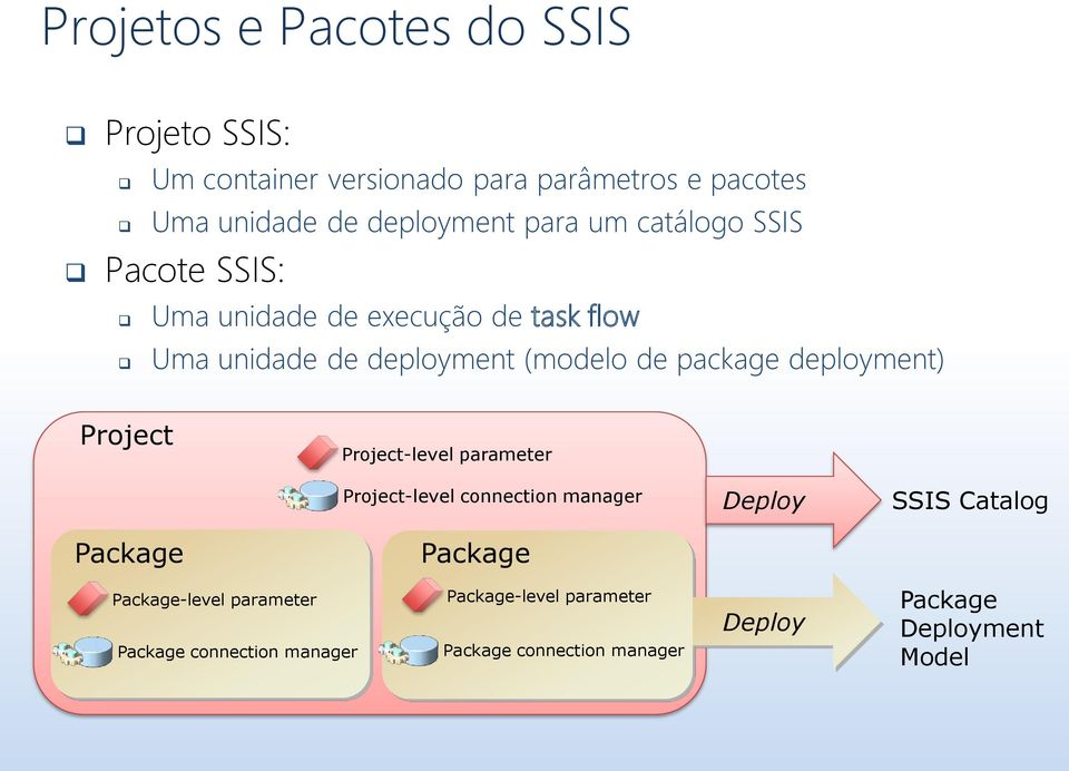 deployment) Project Project-level parameter Project-level connection manager Deploy SSIS Catalog Package Package
