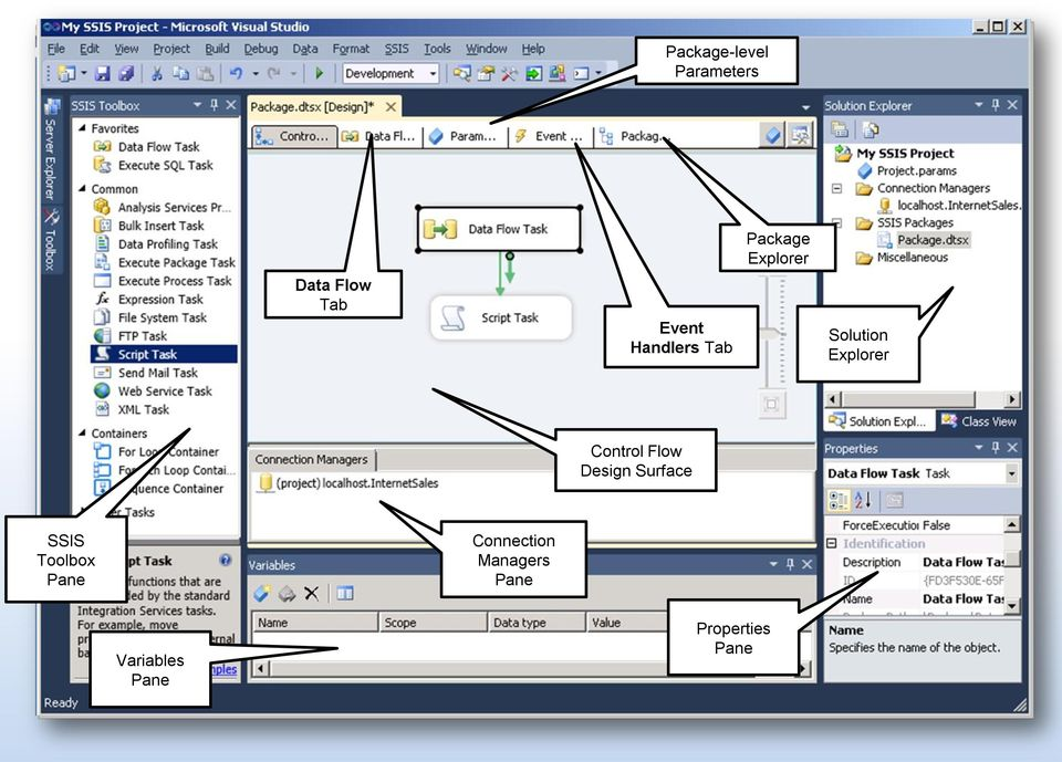 Control Flow Design Surface SSIS Toolbox Pane