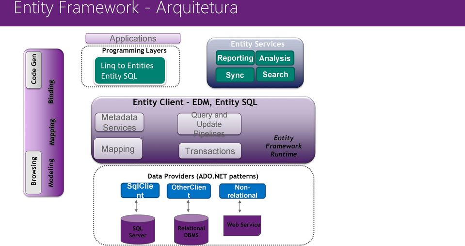 Modeling Mapping Metadata Services Mapping SqlClie nt Query and Update Pipelines Transactions Data