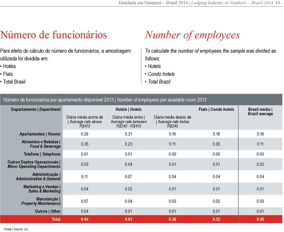Number of employees per available room 2013 Departamento Department Hotéis Hotels Flats Condo hotels Brasil média Diária média acima de Average rate above R$410 Diária média entre Average rate