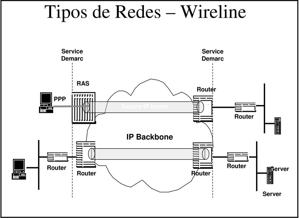 tunnel BN Router IP Backbone Secure IP