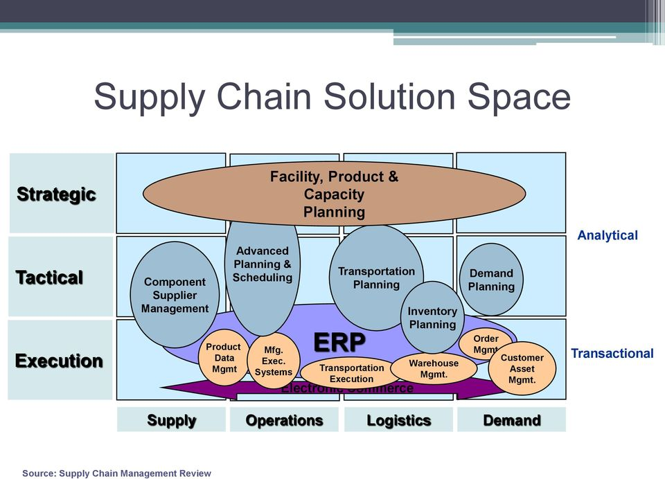 Systems Transportation Planning ERP Transportation Eecution Electronic Commerce Inventory Planning Warehouse