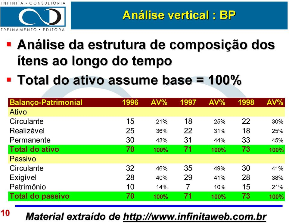 31% 18 25% Permanente 30 43% 31 44% 33 45% Total do ativo 70 100% 71 100% 73 100% Passivo Circulante 32 46% 35