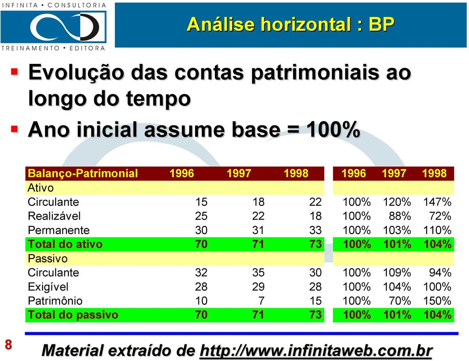 100% 88% 72% Permanente 30 31 33 100% 103% 110% Total do ativo 70 71 73 100% 101% 104% Passivo Circulante 32 35