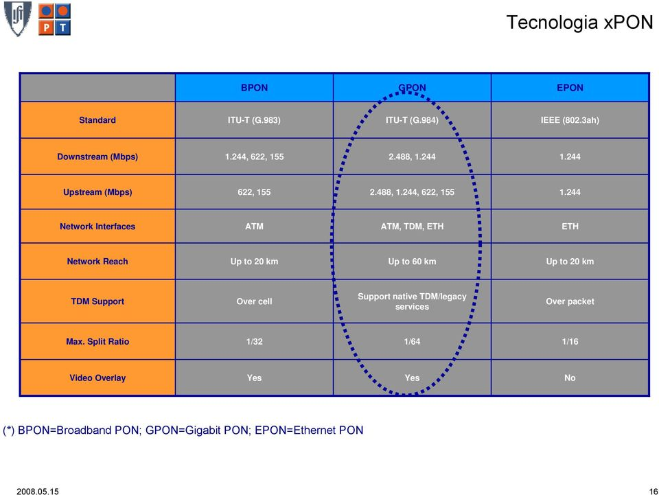 244 Network Interfaces ATM ATM, TDM, ETH ETH Network Reach Up to 20 km Up to 60 km Up to 20 km TDM Support Over cell
