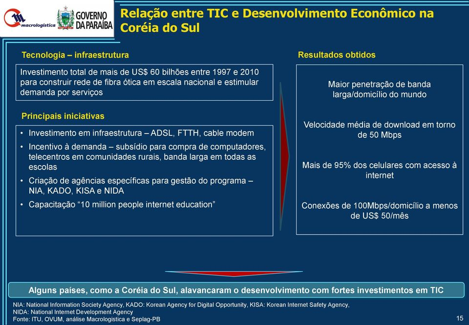 comunidades rurais, banda larga em todas as escolas Criação de agências específicas para gestão do programa NIA, KADO, KISA e NIDA Capacitação 10 million people internet education Resultados obtidos