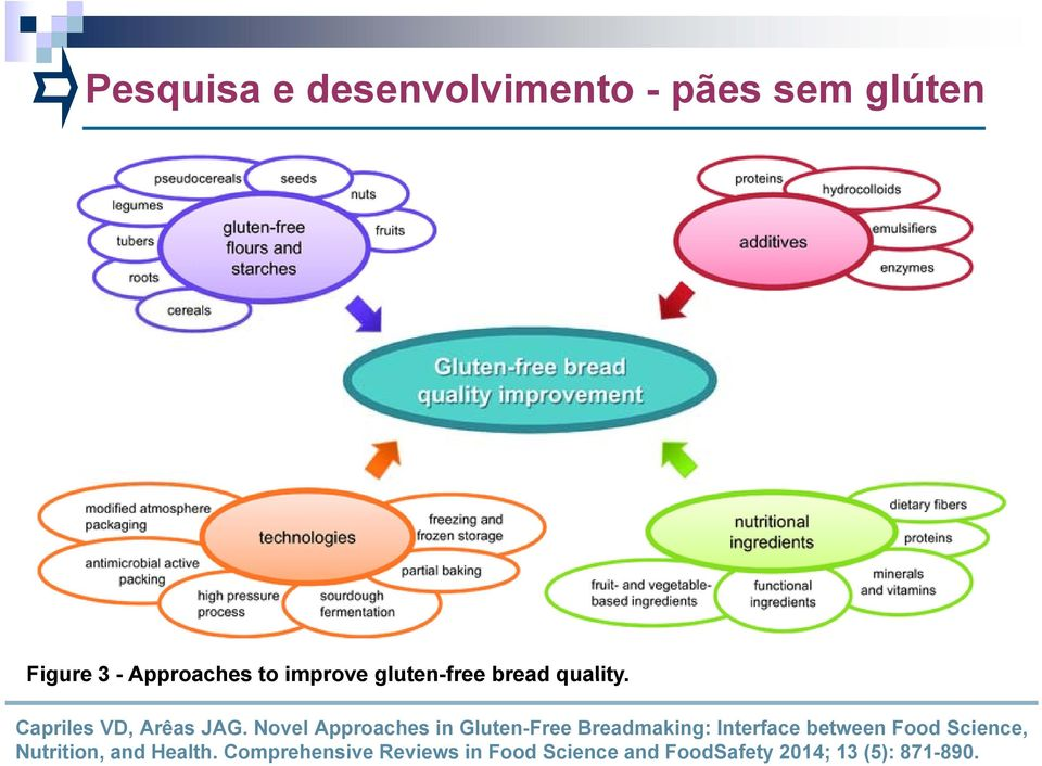 Novel Approaches in Gluten-Free Breadmaking: Interface between Food