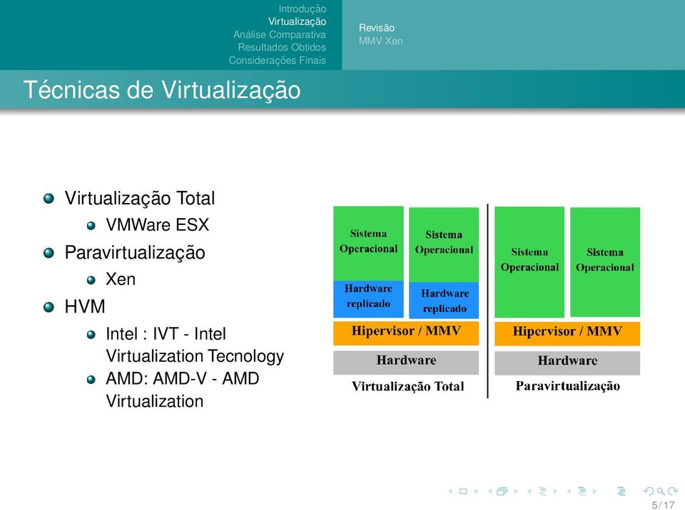Intel : IVT - Intel Virtualization