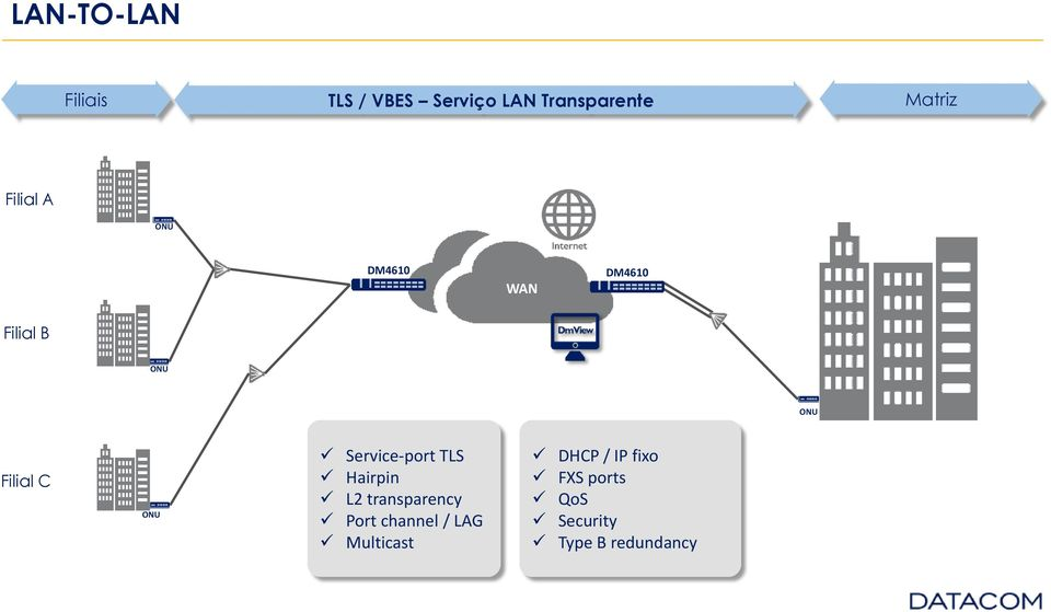 Service-port TLS Hairpin L2 transparency Port channel / LAG