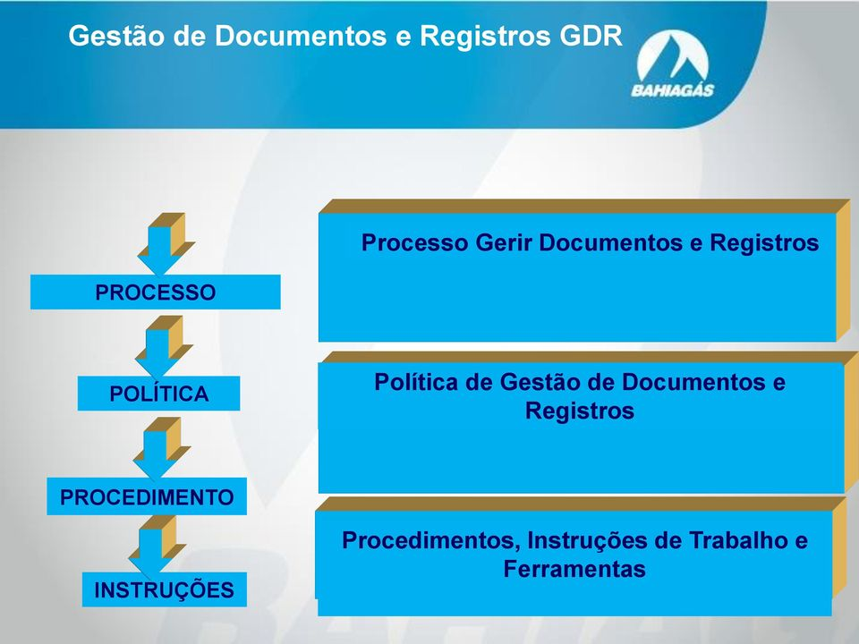 Documentos e Registros PROCEDIMENTO