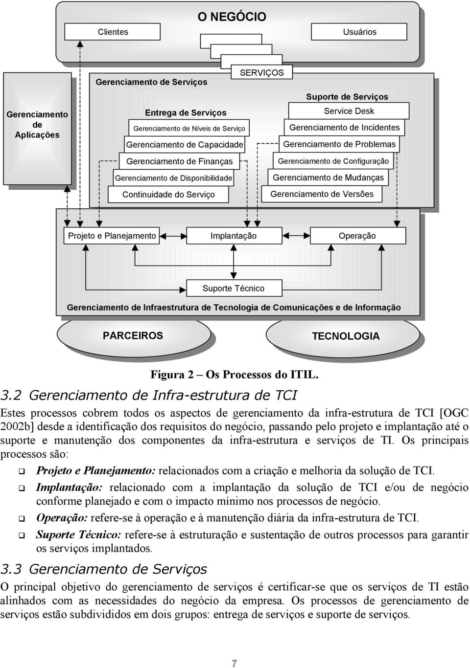 Figura 2 Os Processos do ITIL. 3.