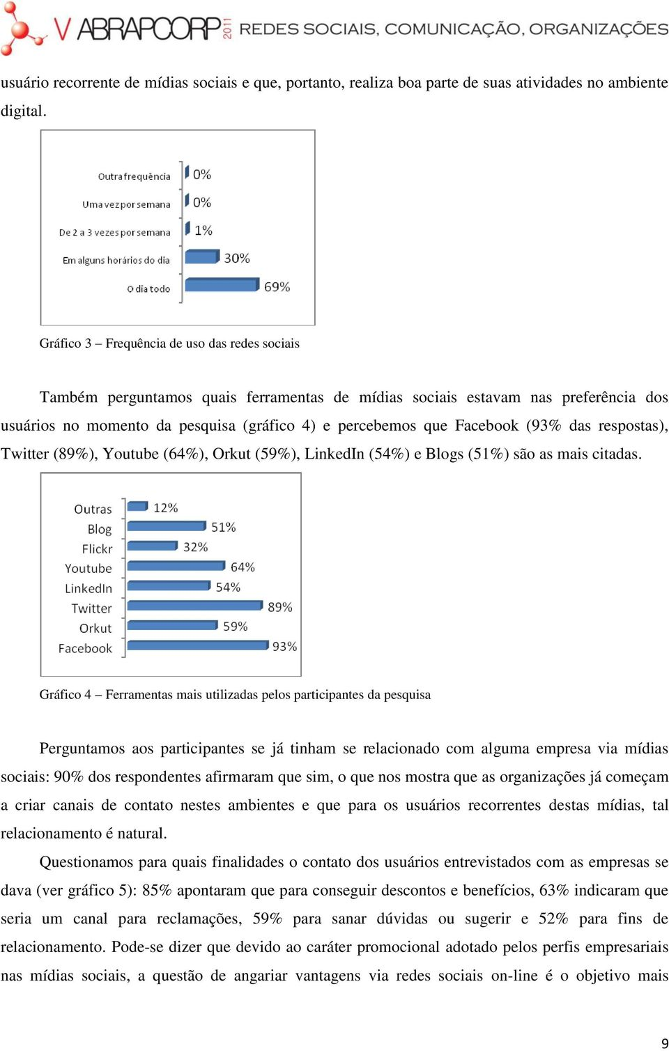 (93% das respostas), Twitter (89%), Youtube (64%), Orkut (59%), LinkedIn (54%) e Blogs (51%) são as mais citadas.