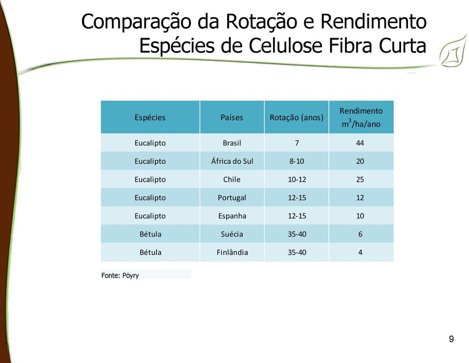 África do Sul 8-10 20 Eucalipto Chile 10-12 25 Eucalipto Portugal 12-15 12