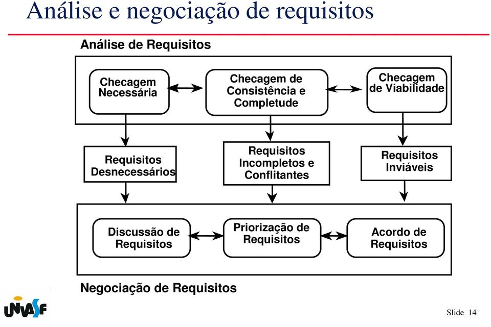 Desnecessários Requisitos Incompletos e Conflitantes Requisitos Inviáveis