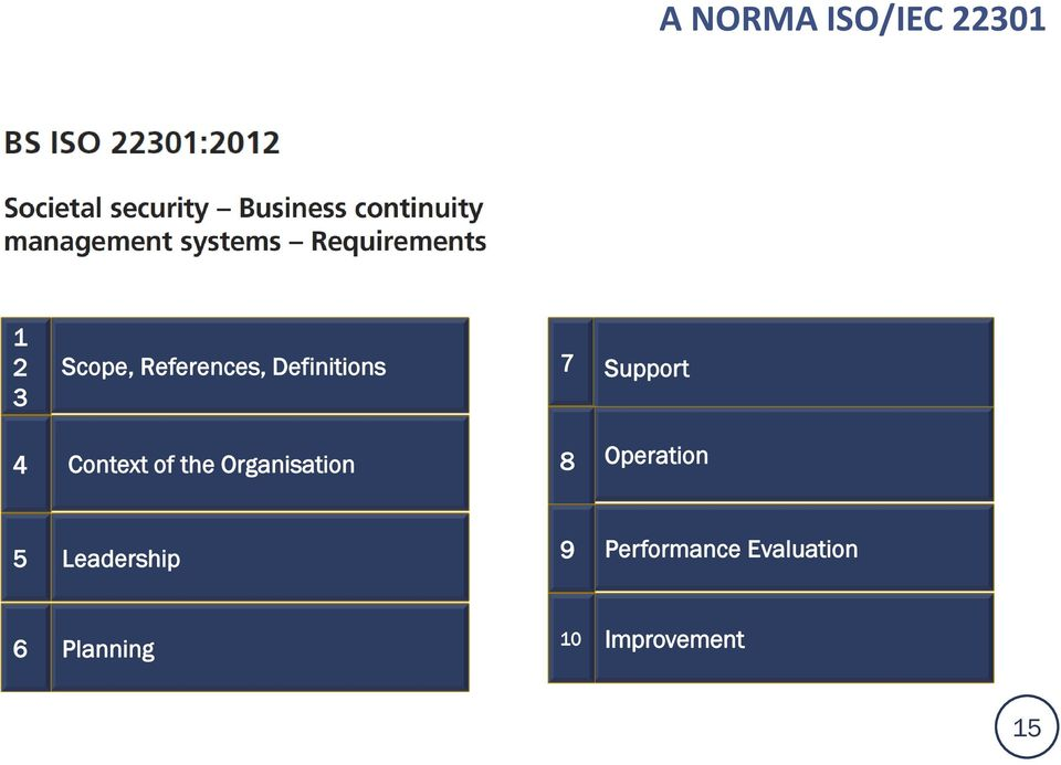 of the Organisation 8 Operation 5 Leadership