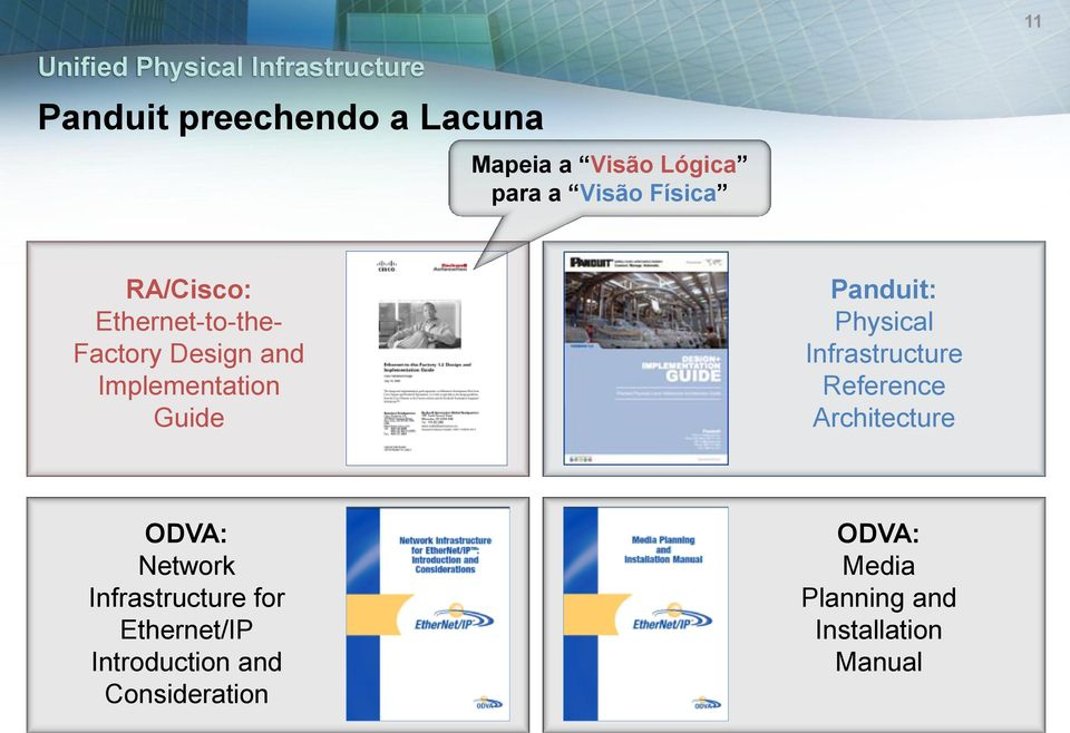 Panduit: Physical Infrastructure Reference Architecture ODVA: Network Infrastructure
