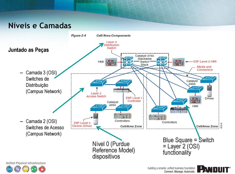 Acesso (Campus Network) Nível 0 (Purdue Reference Model)