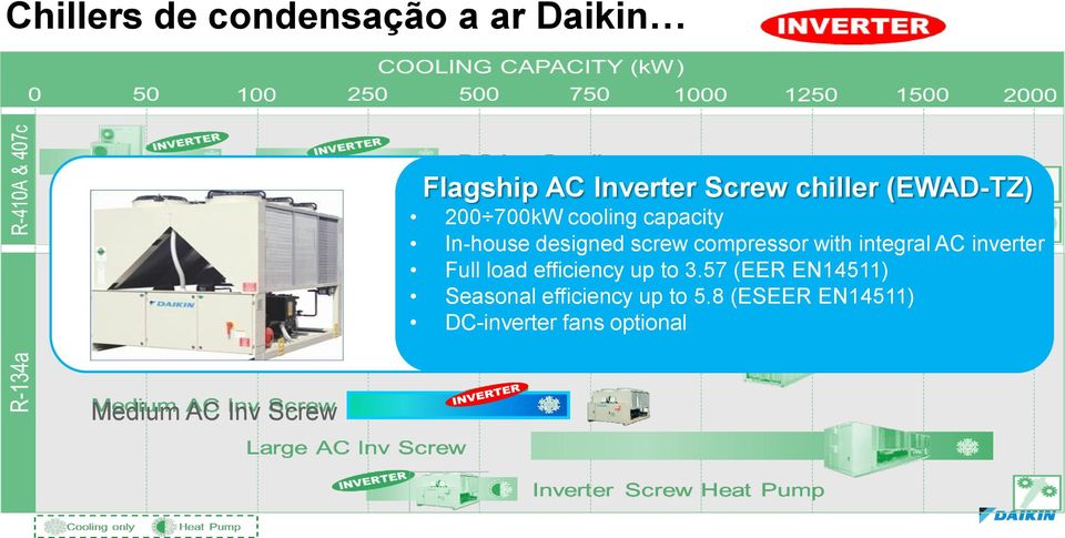 integral AC inverter Full load efficiency up to 3.
